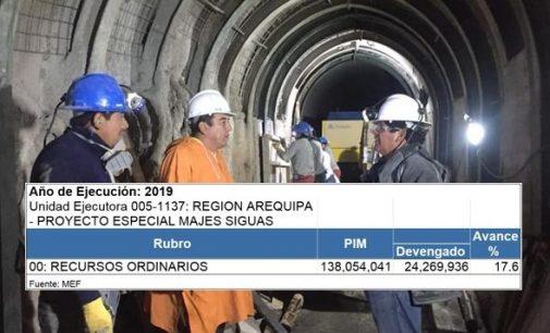 Autodema avanzó 17.6% en ejecución presupuestal